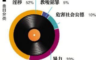 120首网络歌曲被禁 涉事音乐人表态:早已不唱黑名单