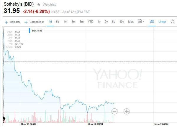 苏富比的股票价格在收入报告之后一路走低。 来源:Yahoo Finance