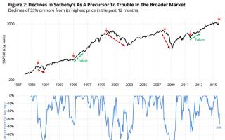 苏富比股价下跌是否意味着经济大环境的困局