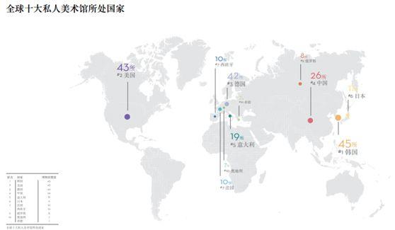 全球私人美术馆发展现状调查报告