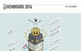 用14个字母加数字表达一个国家 LUXEMBOURG 2016