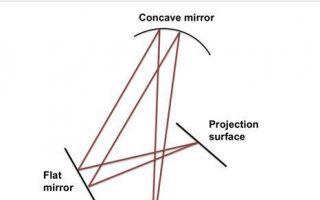 新研究表明 伦勃朗可能在绘画中运用了投影技术