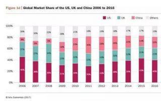 大数据看全球艺术市场新格局
